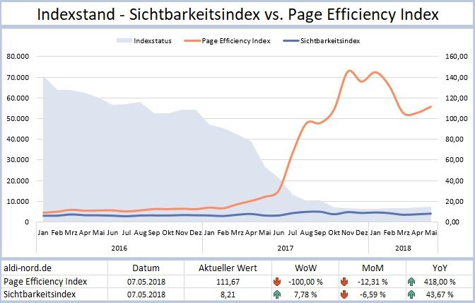 Sichbarkeitsindex und Page Efficiency Index