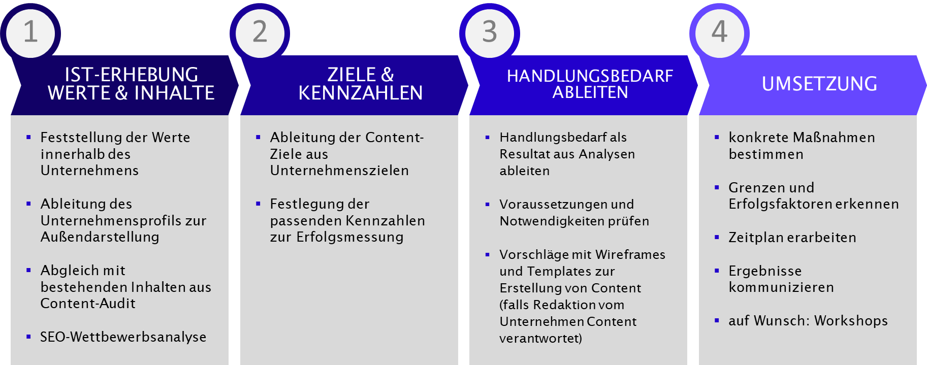Content-Strategie bei get:traction