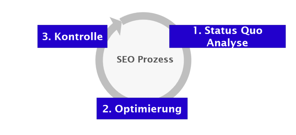 SEO Maintenance: Prozess